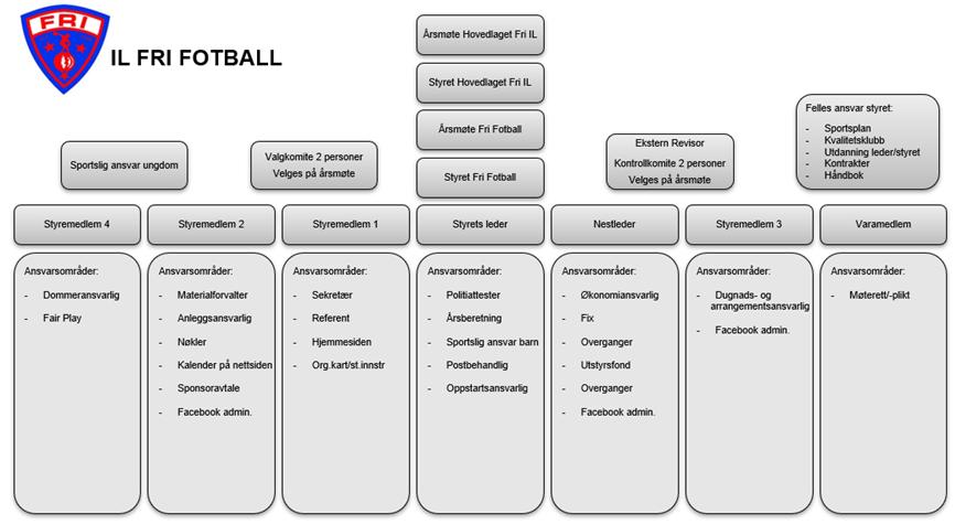 e3800369 IL Fri Fotball - Organisasjonskart